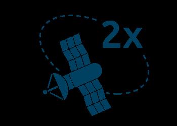 2 pozycje satelitarne